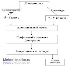РАБОЧАЯ УЧЕБНАЯ ПРОГРАММА по предмету Информатика и ИКТ  Структура курса