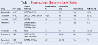 Statin Associated Myopathy