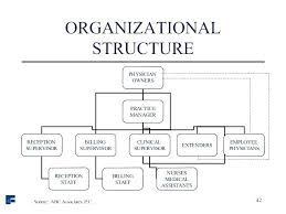Microsoft Corporate Organization Chart Achievelive Co