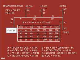 Gas Pipe Sizing Chart Session 3 Gas Pipe Sizing
