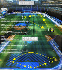 Soccer Rotation Chart An Infographic Of More Correct Positioning And Rotation Rocketleague