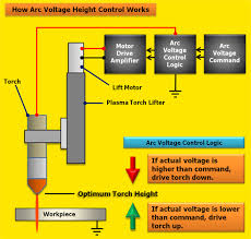 what is arc voltage height control  how arc voltage height control works