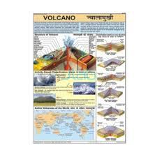 Volcano Chart India Volcano Chart Manufacturer Volcano