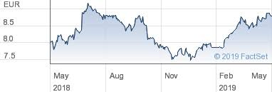 Edp Chart Interactive Share Charts For Edp Renovaveis Sa Eur5