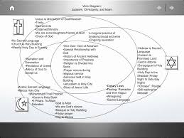 Christianity And Islam Venn Diagram Christianity Judaism Islam Venn Diagram Lovely Ppt Venn Diagram