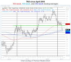 Key Support Steps Up For 10 Year Treasury Yield Index