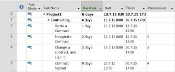 Milestone With Duration Greater Than Zero Days In Ms Project 2013