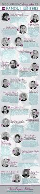 the surprising day jobs of famous writers clock out for break time and se the expert editor s infographic on the surprising first jobs of the world s most beloved writers