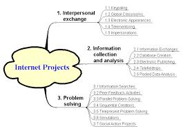internet education essay custom paper writing service internet education essay