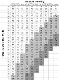 Temperature Vs Humidity Chart Temperature Vs Humidity Chart Light Grey Is Warning Zone
