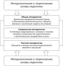 Педагогика тезисы лекций и практические занятия Тема  Методологические и теоретические основы педагогики