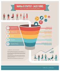 Web Design Sales Funnel Website Strategy 3 Build A Sales Funnel For Growth
