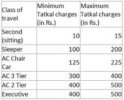 Indian Railway Fare Chart 2018 Herere Tatkal Booking Cancellation Refund Rules Guide To