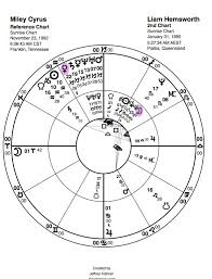 Carey Hart Birth Chart Miley Cyrus And Liam Hemsworth Moon Sextile Venus