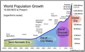 Human Population Through The Ages Econosystemics