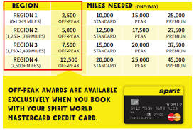 Spirit Airlines Award Chart Off Peak Prices Travel With Grant