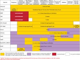 Immune Globulins And Vaccines Goodman Gilmans The