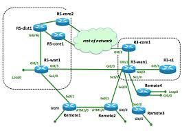 troubleshooting redundancy in ospf   netcraftsmen       basic topology
