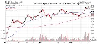 Hexo Corp Could Soon See Another Rally To Higher Stock Prices