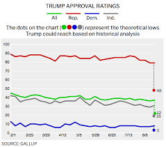 Trump Approval Rating Chart Donald Trumps Approval Rating How Low Can It Drop Time