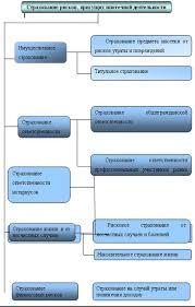 Дипломная работа Перспективы развития системы ипотечного  Виды страхования включаемые в ипотечный договор либо являющиеся обязательными для участников ипотечных программ