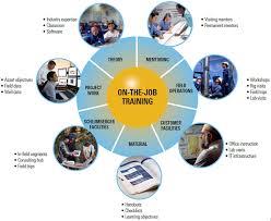 On Job Training Objectives On The Job Training Methods Management Guru Management Guru