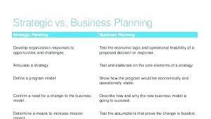 Organization Strategic Plan Template Free Planning Templates