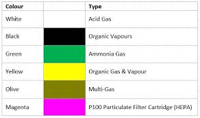 Msa Filter Cartridges Chart Respirator Cartridges Chart Bedowntowndaytona Com