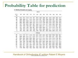 Moyers Probability Chart Mixed Dentition Analysis Certified Fixed Orthodontic