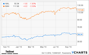 Newell Brands Nwl Stock Up Rbc Able To Offset Stanley