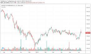 Buy Spotify Stocks In 5 Minutes Invest In Spot 2019