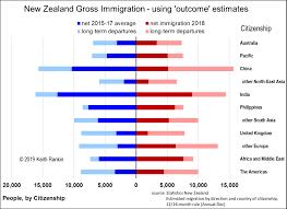 Keith Rankins Chart Analysis Improving New Zealands
