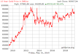 Gold Price Tracking Chart Gold Price History