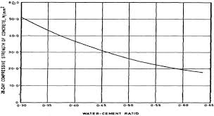 Cement Ratio Chart Concrete Mix Design As Per Is 10262 2009 Procedure And