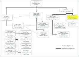 Free Organizational Chart Template Easy Organisational