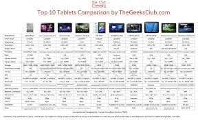 Images About Comparison Table On Pinterest Smartphone