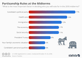 Chart Partisanship Rules At The Midterms Statista