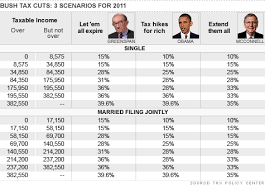 Bush Tax Cuts Parsing The Debate About Small Business Sep