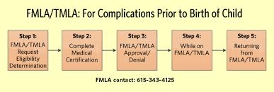 Fmla Tmla Complications Prior To Birth Of Child Fmla
