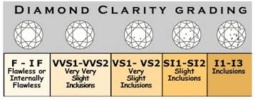 Diamond Clarity Chart General Diamond Clarity Grading Chart Your Diamond Teacher