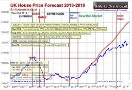 London Property Prices Chart Uk House Prices Momentum Forecast 2019 The Market Oracle