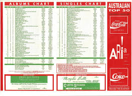 Aria Charts 2000 Chart Beats This Week In 1992 February 2 1992