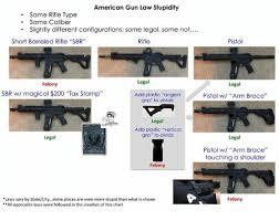 Assault Rifle Calibers Chart American Gun Law Stupidity Same Rifle Type Same Caliber