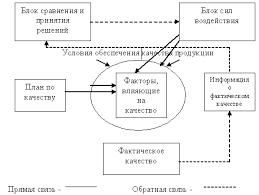 РЕФЕРАТ Дипломная работа Внедрение системы электронного  Рис 1 1 Схема управления качеством продукции