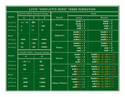 Latin Verb Conjugation Chart Translation Latin Verb Conjugations Latin Is English