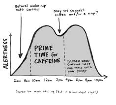 Death Wish Coffee Chart Drinking Coffee At The Wrong Time Death Wish Coffee Company