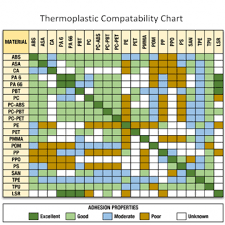 Overmold Material Compatibility Chart 15 Scientific Materials Compatibility Chart