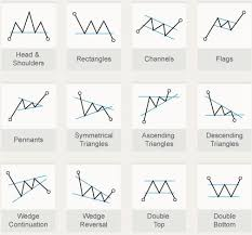 Chart Analysis Patterns Chart Patterns The Systematic Trader Trading Courses