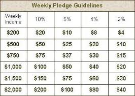 10 Percent Tithing Chart Tithing Chart Pictures To Pin