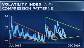 Vix Chart 2015 A Vixplosion May Soon Hit The Stock Market Strategist
